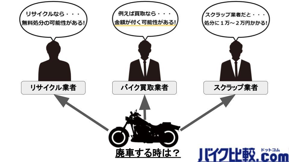 バイクを処分する前のバイクの画像