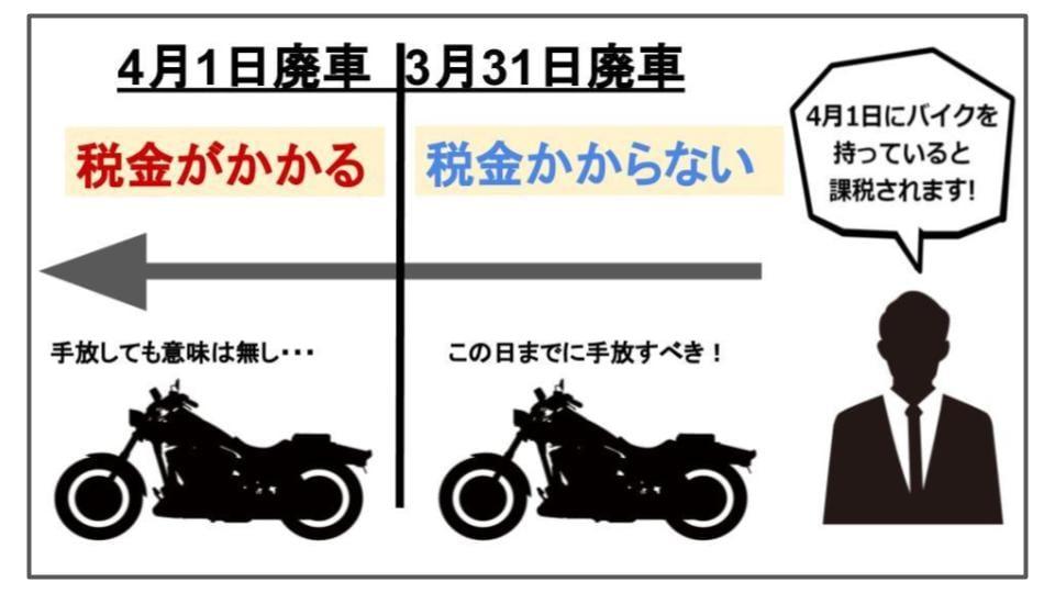 バイク税金は4月1日に確定、5月31日までが納付期限です