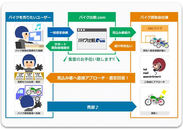 バイク比較.com のご利用フローの図