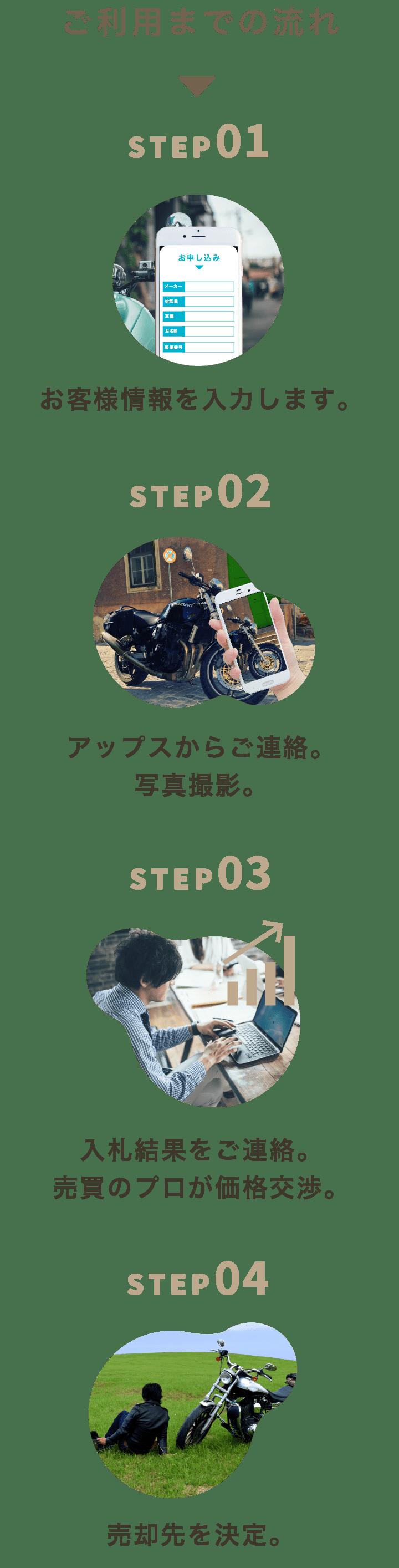 ご利用までの流れ。STEP01 お客様情報を入力します。STEP02 アップスからご連絡。写真撮影。STEP03 入札結果をご連絡。売買のプロが価格交渉。STEP04 売却先を決定。
