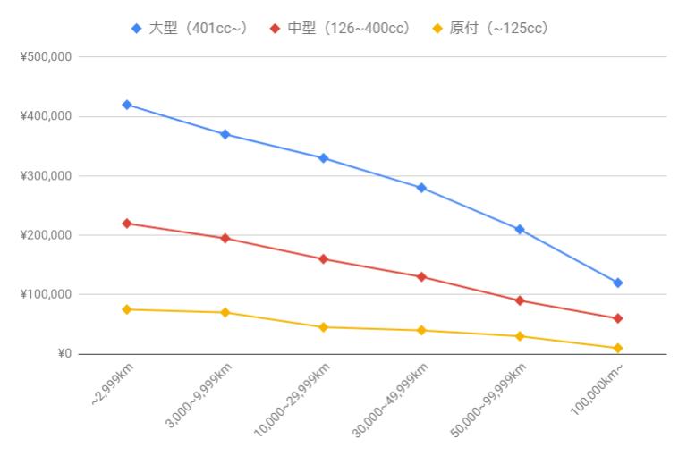 【走行距離別】ホンダのバイクの平均買取額