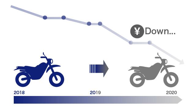 年式が古くなるとバイクの価値が下がる図の画像