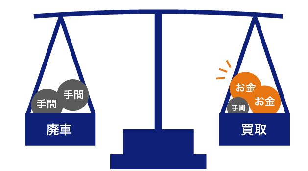 廃車と買取を比べる画像