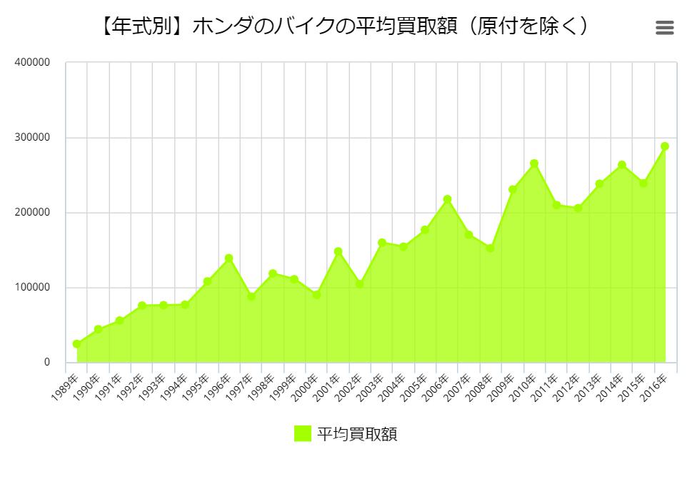 【年式別】ホンダのバイクの平均買取額(原付を除く)