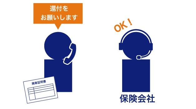 保険会社に自賠責の還付をお願いしている画像