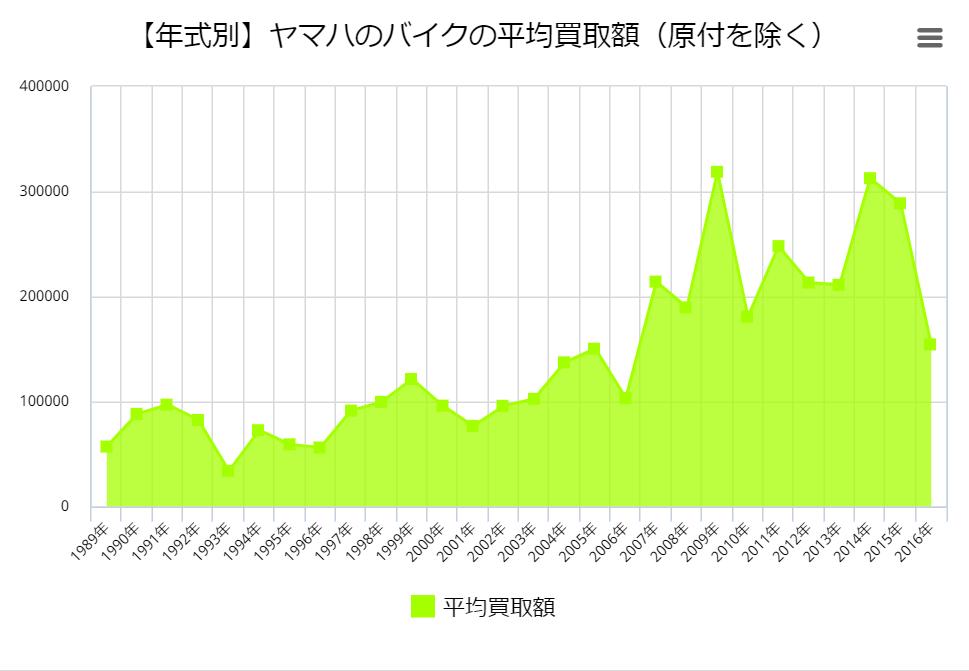 【年式別】ヤマハのバイクの平均買取額(原付を除く)