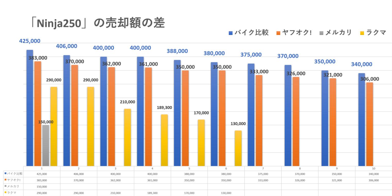 バイクの個人売買と買取の売却額の差(Ninja250の場合)