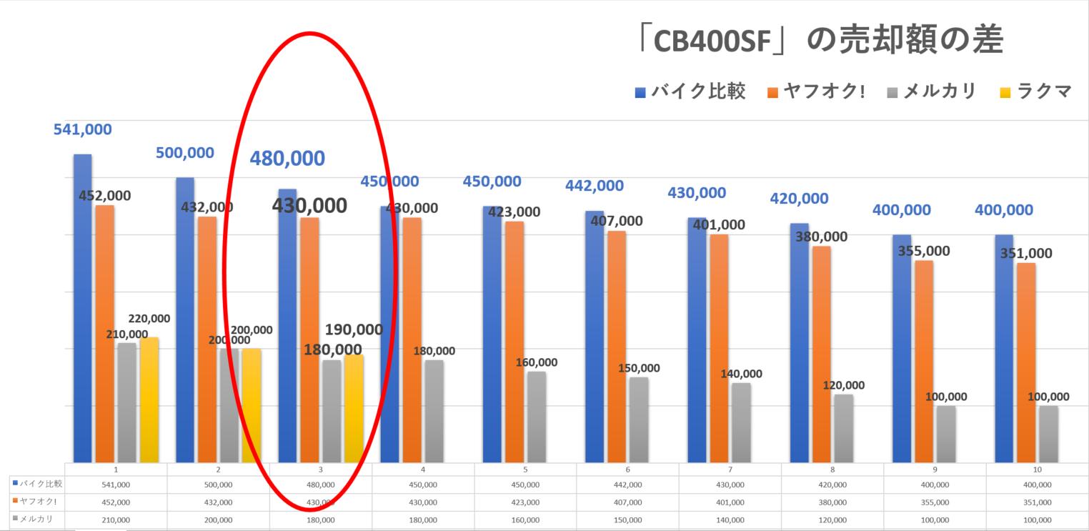 バイクの個人売買と買取の売却額の差を検証する(CB400SFの場合)