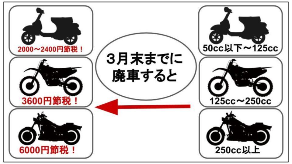 バイク 廃車 税金