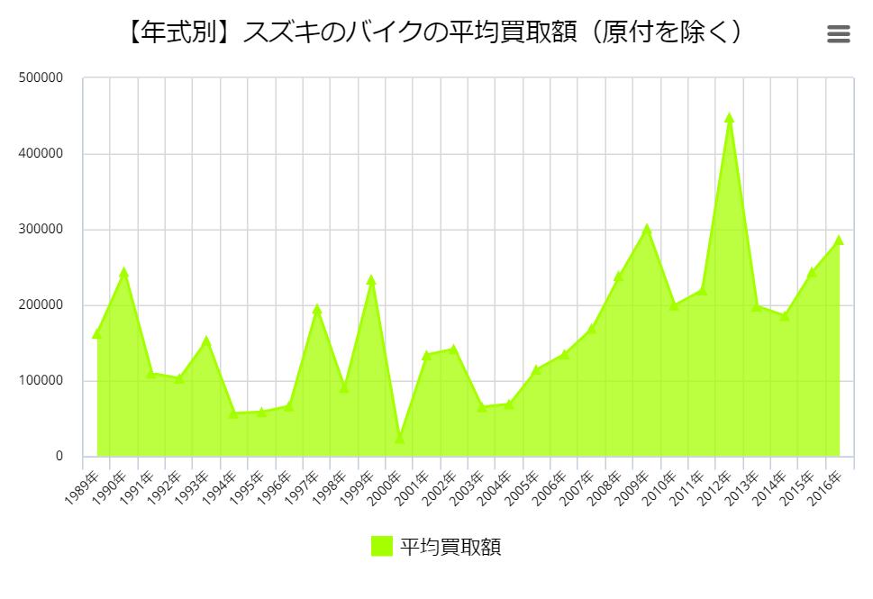 【年式別】スズキのバイクの平均買取額(原付を除く)
