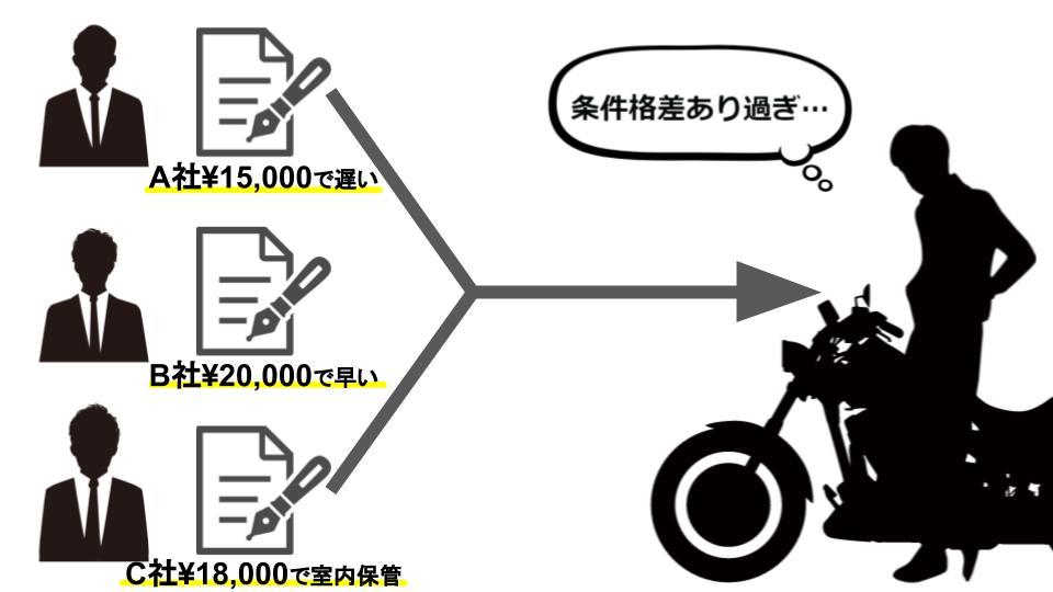 バイク 陸送 格安