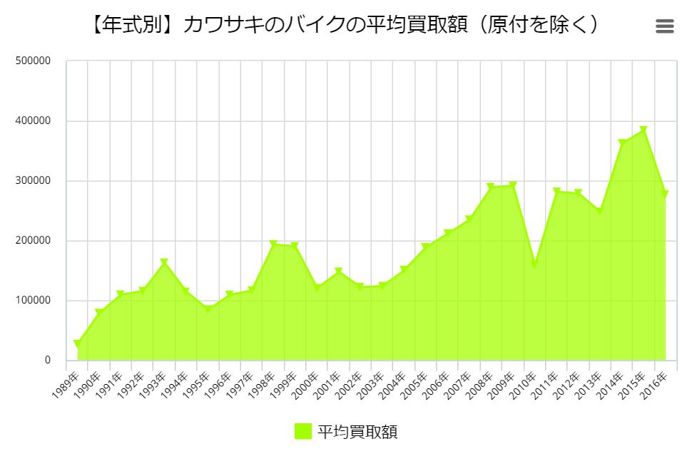【年式別】カワサキのバイクの平均買取額(原付を除く)