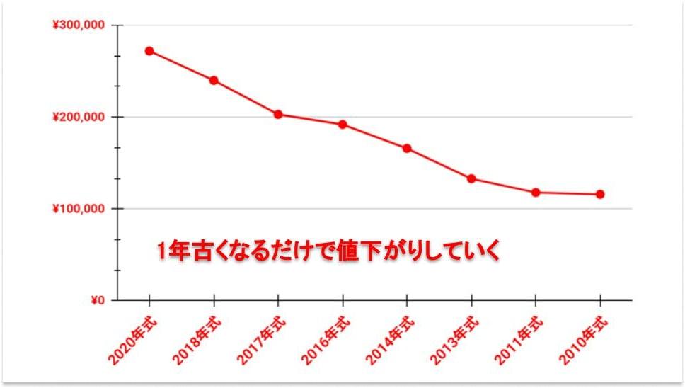 バイクの査定額が年式に影響してるグラフ