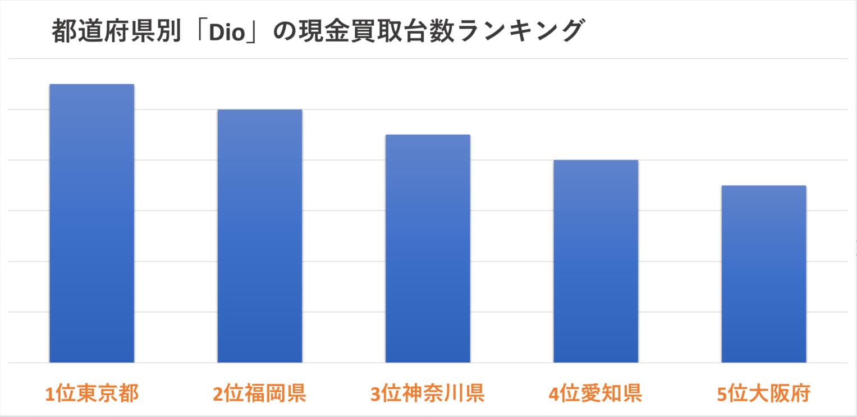 都道府県別「Dio」の現金買取台数ランキング