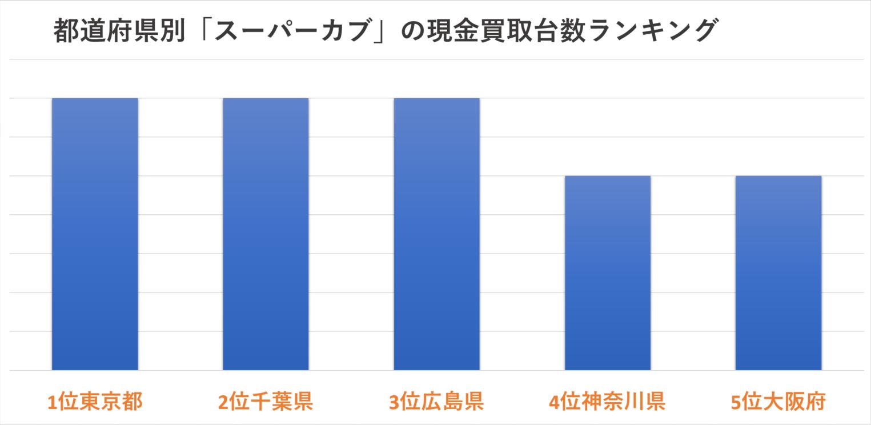 都道府県別「スーパーカブ」の現金買取台数ランキング