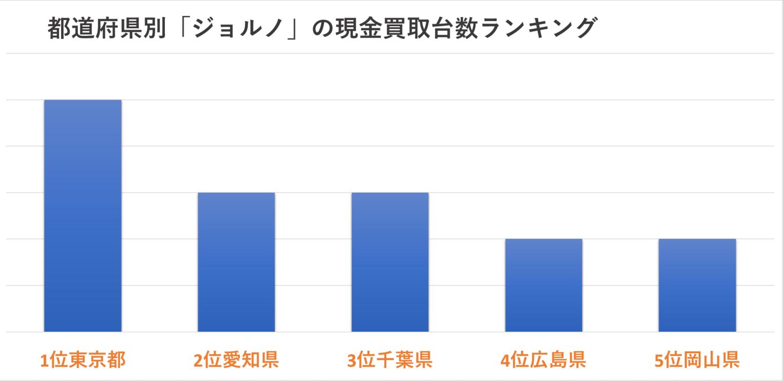 都道府県別「ジョルノ」の現金買取台数ランキング