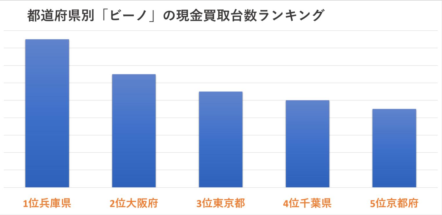 都道府県別「ビーノ」の現金買取台数ランキング