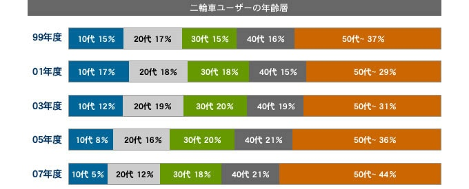 バイクライダーの平均年齢のグラフ