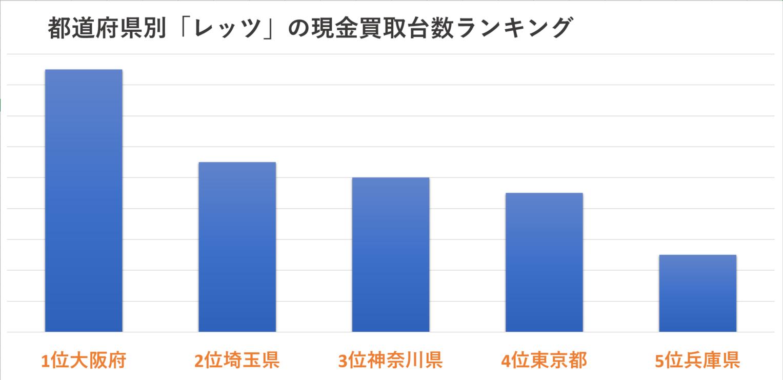 都道府県別「レッツ」の現金買取台数ランキング