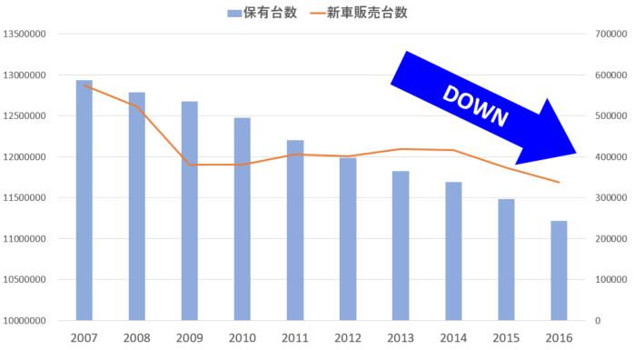 自動二輪の保有台数と新車販売台数の推移