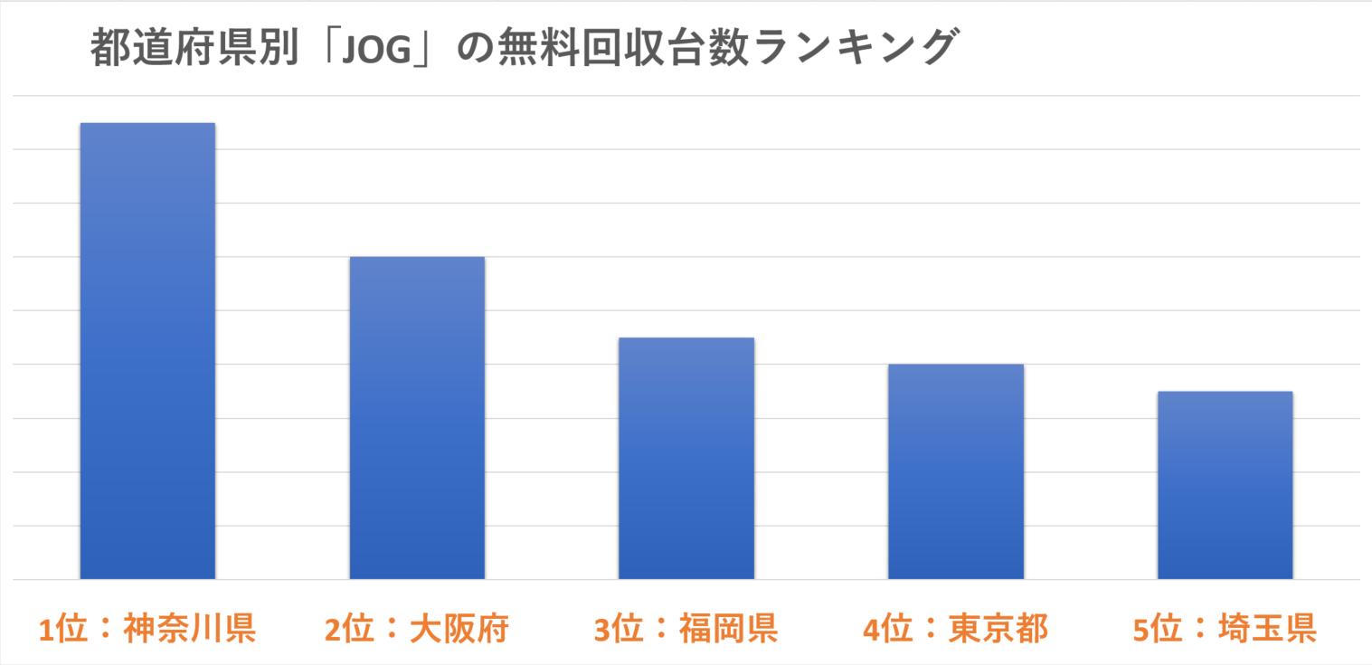 都道府県別「JOG」の現金買取台数ランキング