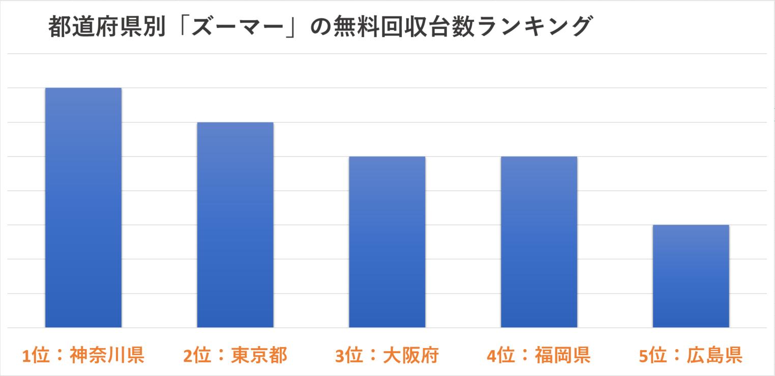 都道府県別「ズーマー」の現金買取台数ランキング