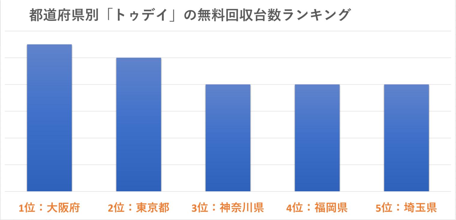 都道府県別「トゥデイ」の現金買取台数ランキング