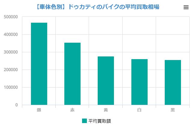 【車体色別】ドゥカティのバイクの平均買取額