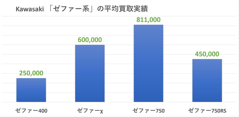 KAWASAKI:ゼファーの買取実績