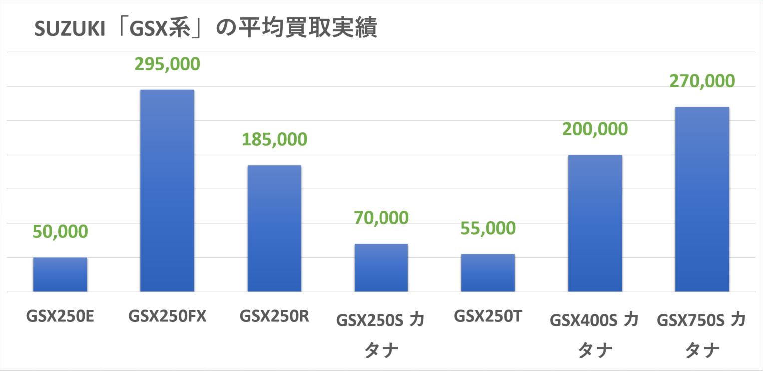 SUZUKI:GSX系の買取実績
