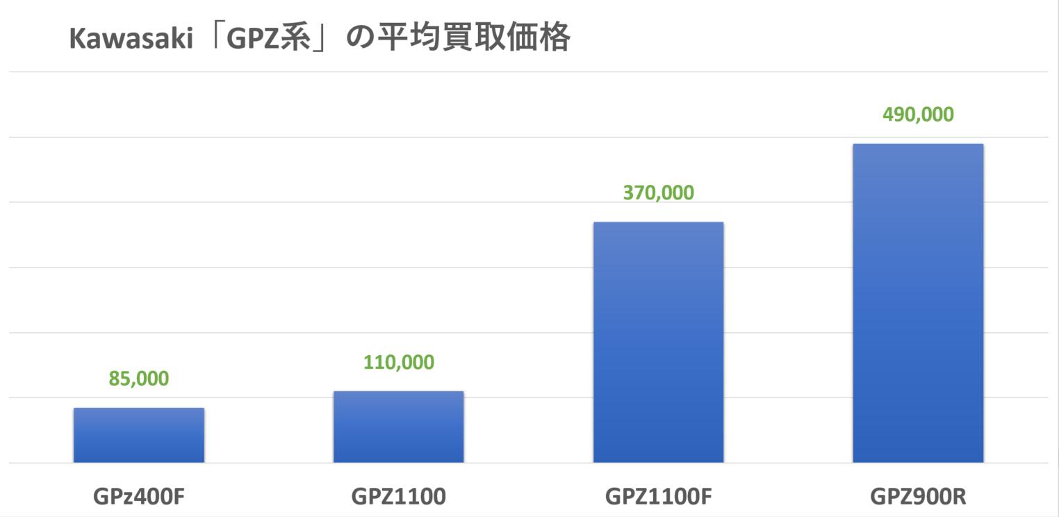 kawasaki:GPZ系の買取実績