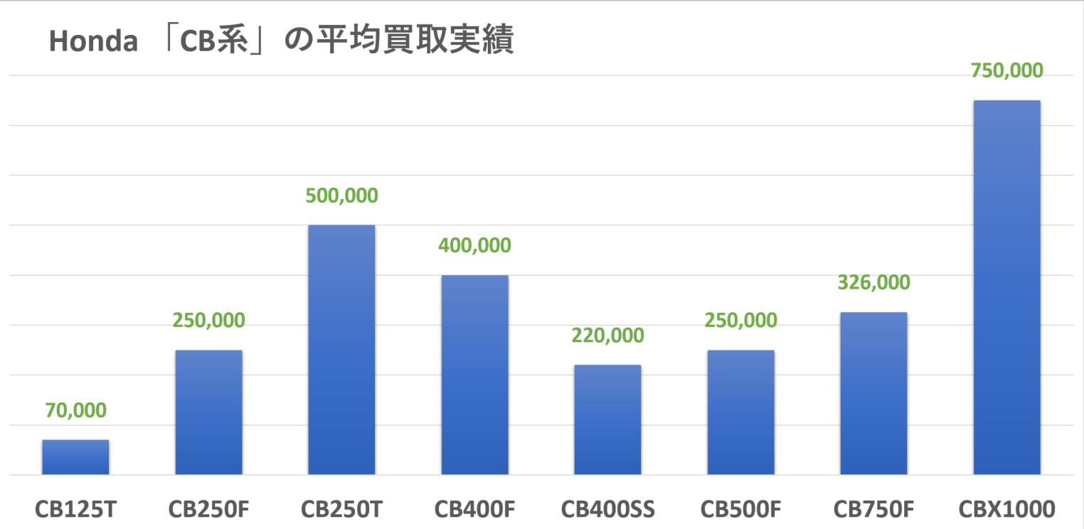 HONDA:CB系の買取実績