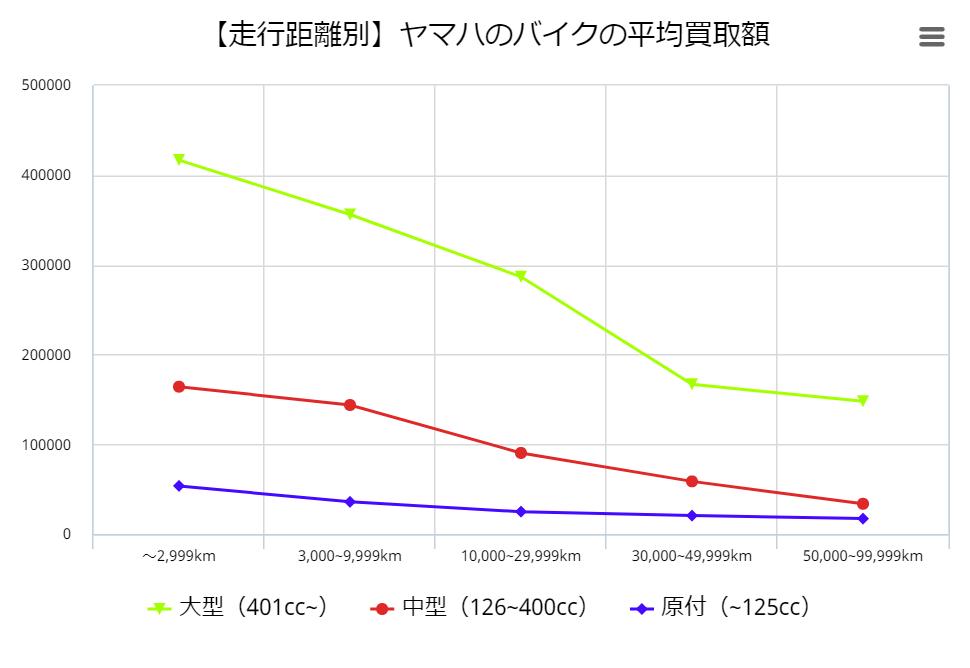 【走行距離別】ヤマハのバイクの平均買取額