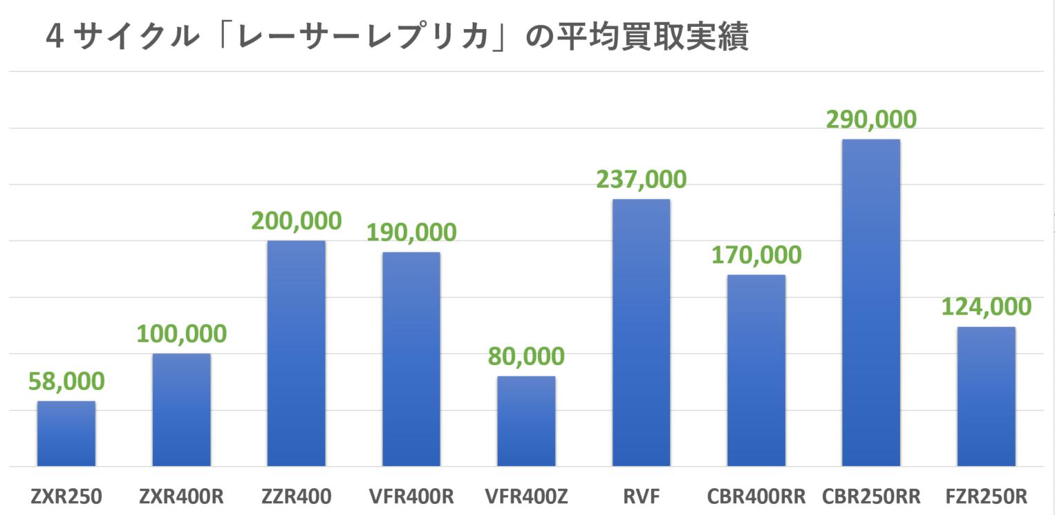 kawasaki:4サイクル:レーサーレプリカの買取実績