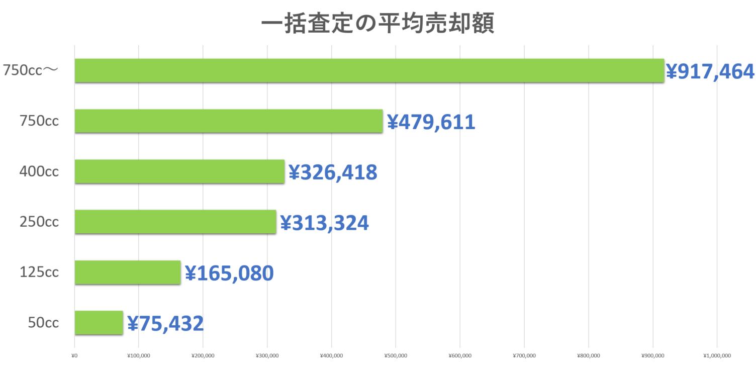 バイク比較.comによる利用者アンケート結果に基づく平均査定額1000件のグラフ