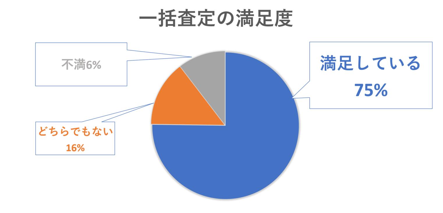 一括査定に満足している人の割合を示したグラフ