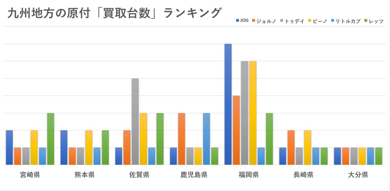 九州地方(大分・福岡・熊本・宮崎・佐賀・長崎・鹿児島)の原付の買取台数ランキング