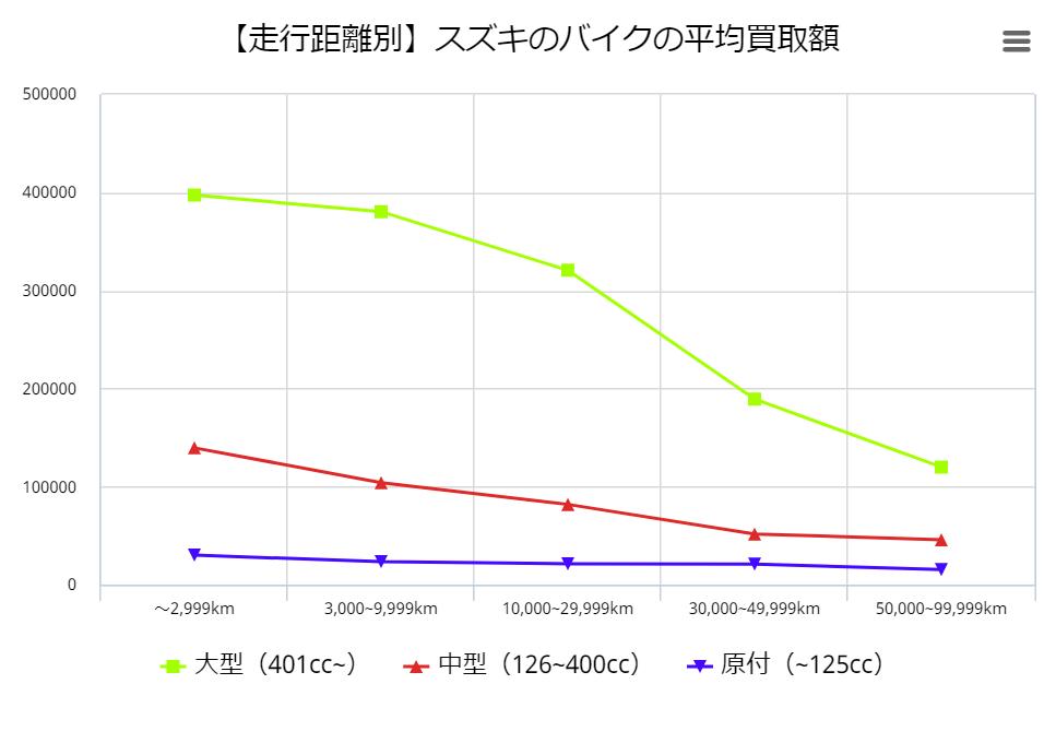 【走行距離別】スズキのバイクの平均買取額