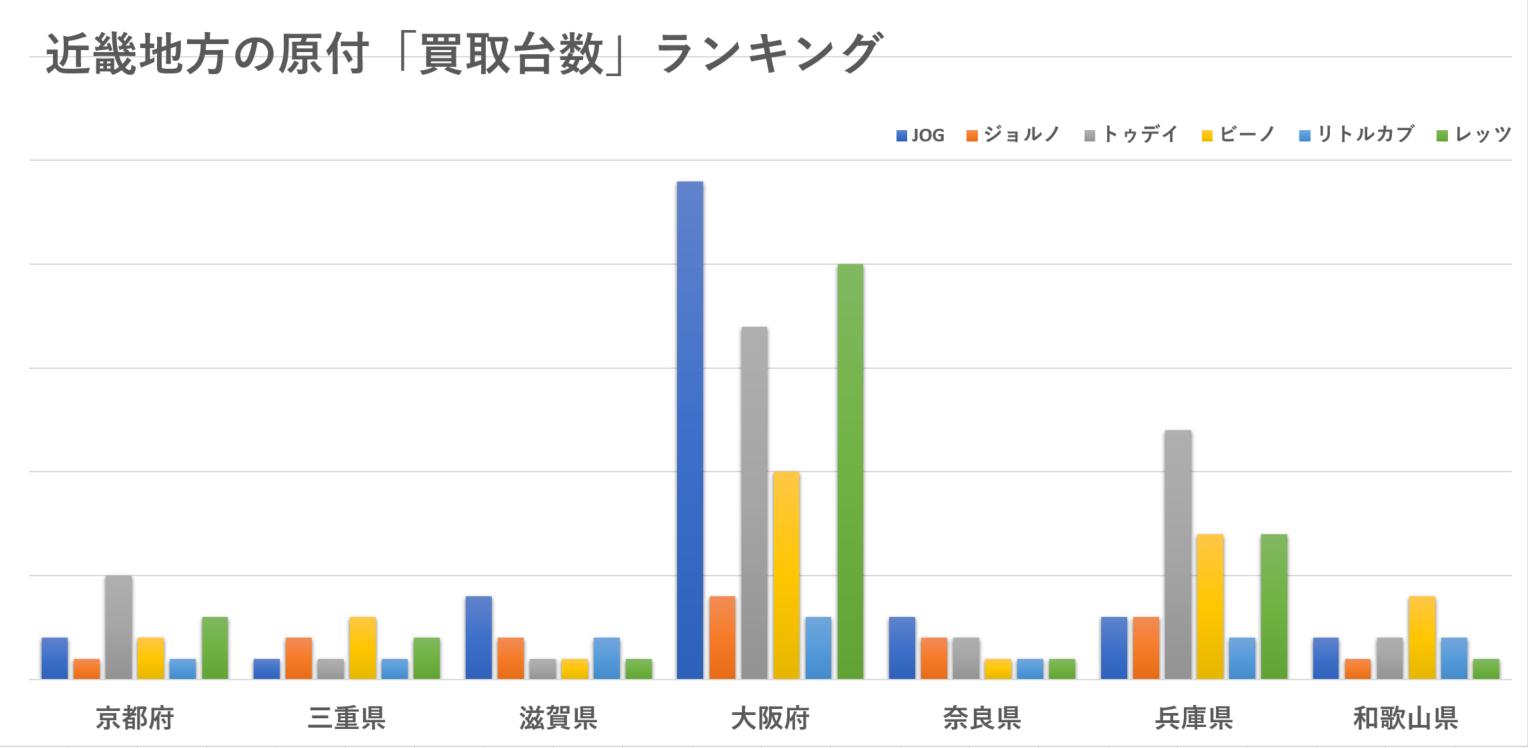 近畿地方(大阪・京都・奈良・滋賀・三重・兵庫・和歌山)の原付の買取台数ランキング