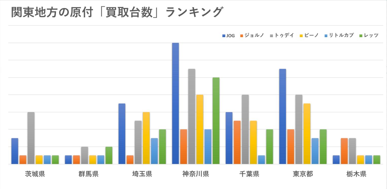 関東地方(東京・埼玉・神奈川・千葉・茨城・栃木・群馬)の原付の買取台数ランキング