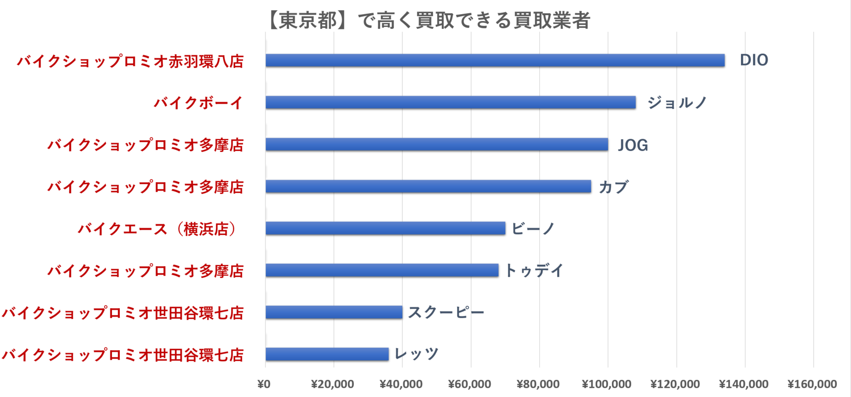 東京都の原付バイクの買取相場のグラフ