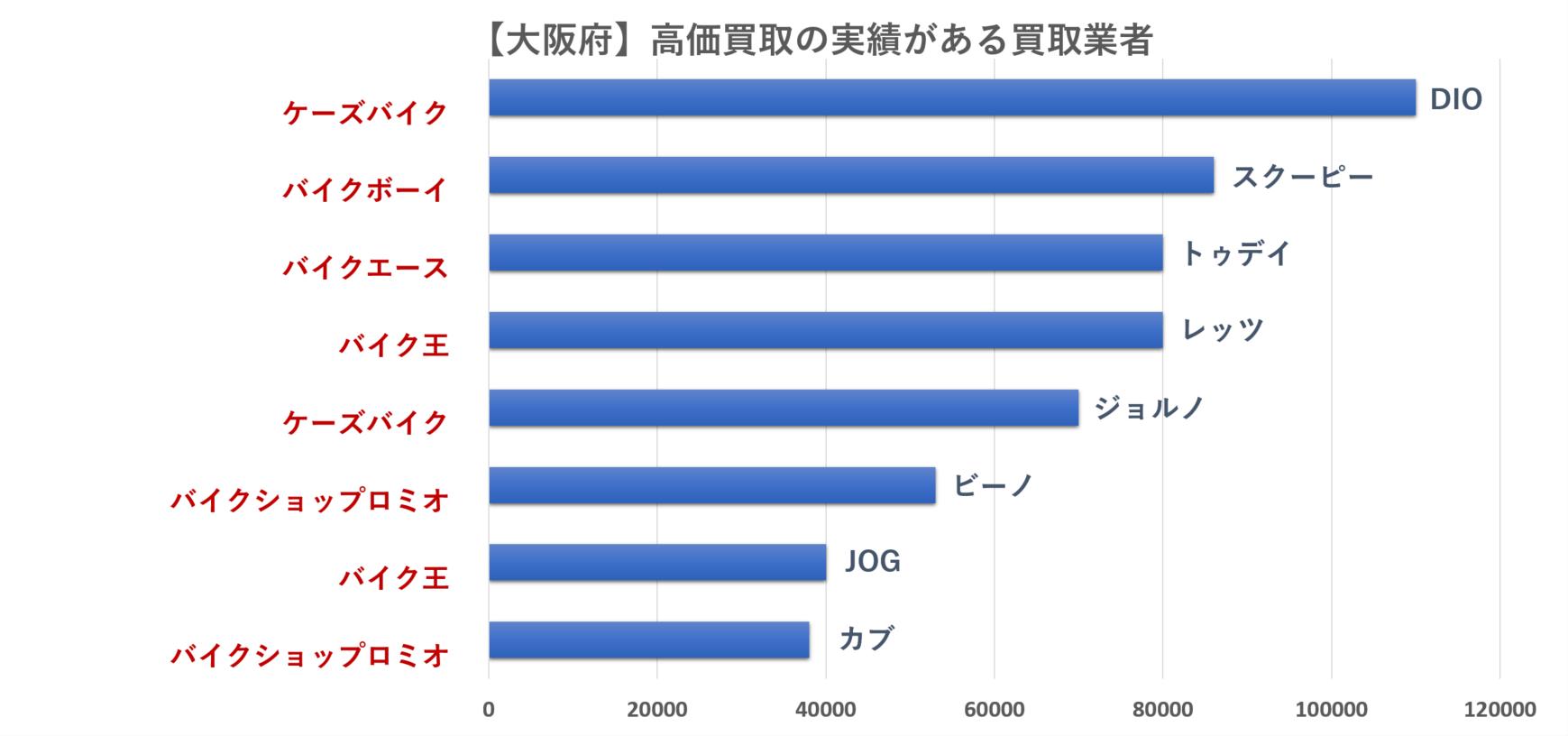 大阪府の原付バイクの買取相場のグラフ