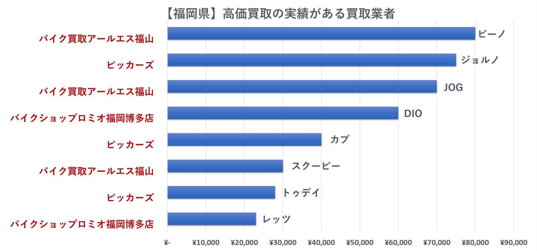 福岡県の原付バイクの買取相場のグラフ