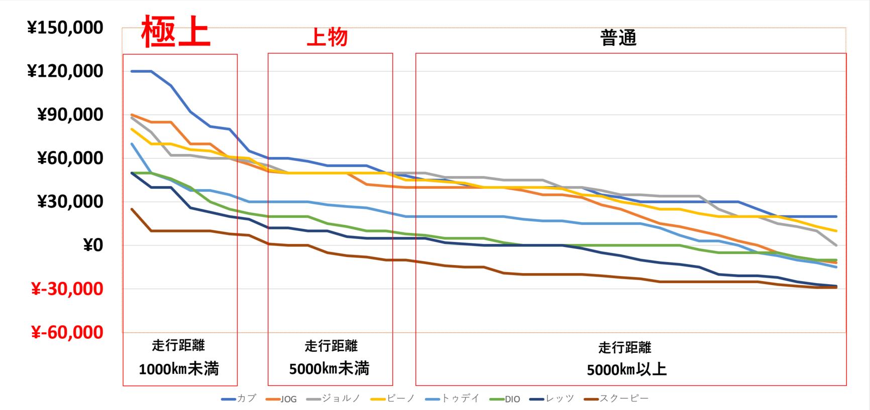 原付バイクの買取相場のグラフ