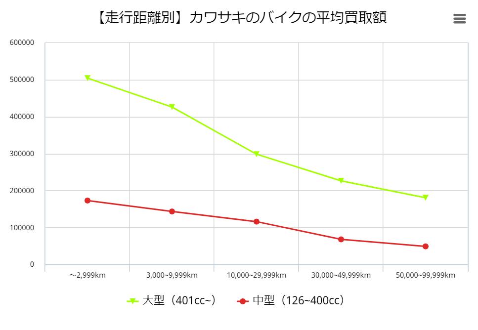 【走行距離別】カワサキのバイクの平均買取額