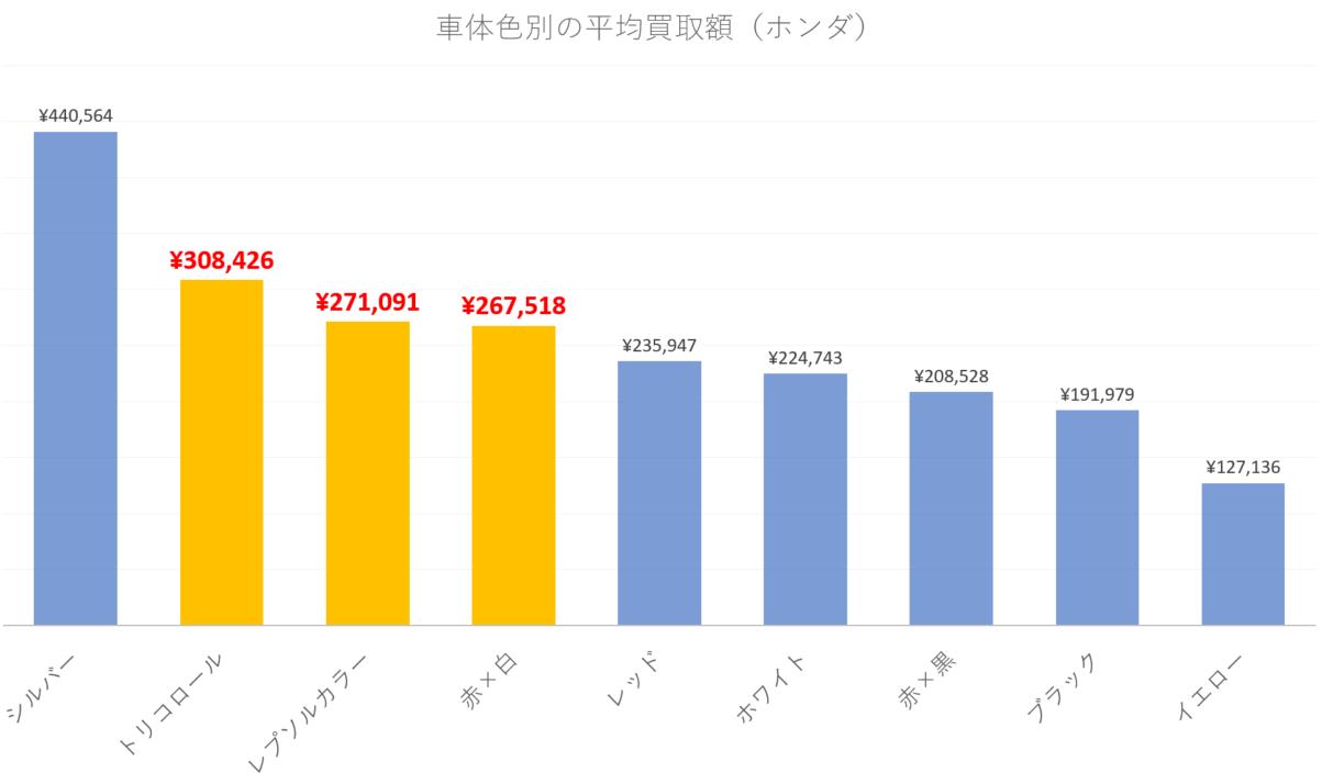 【車体色別】ホンダのバイクの平均買取額(251cc以上のみ)