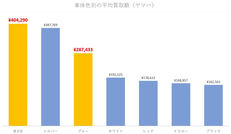 【車体色別】ヤマハのバイクの平均買取額(251cc以上のみ)