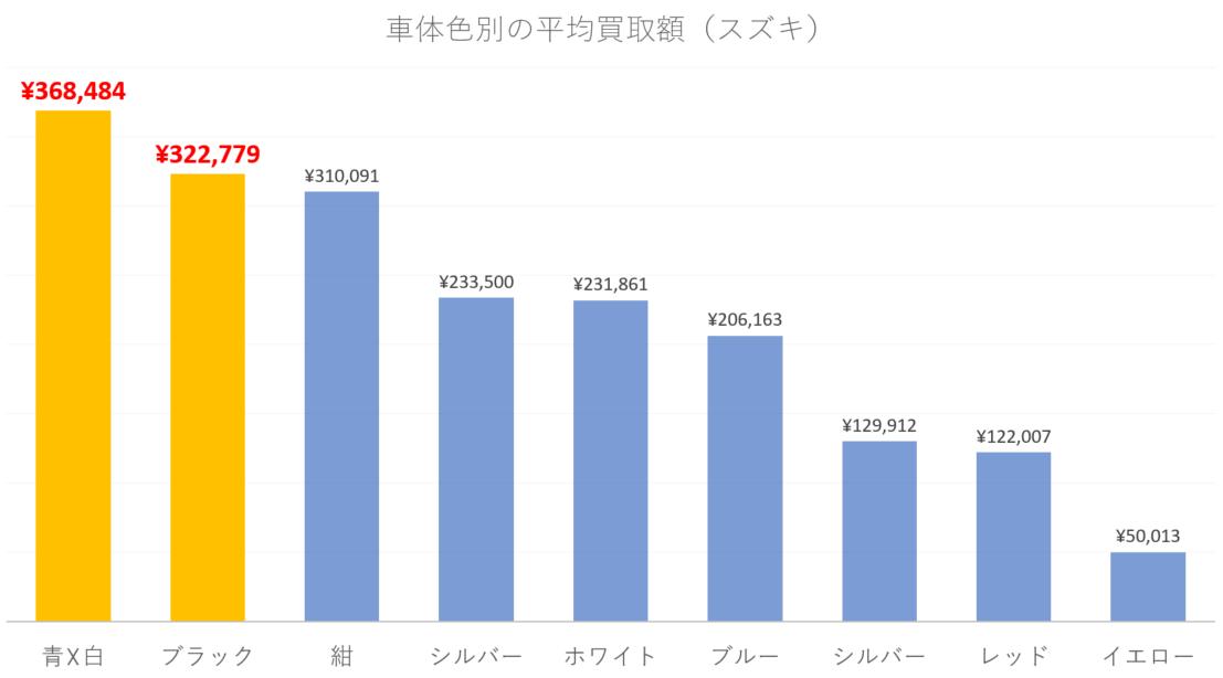 【車体色別】スズキのバイクの平均買取額(251cc以上のみ)