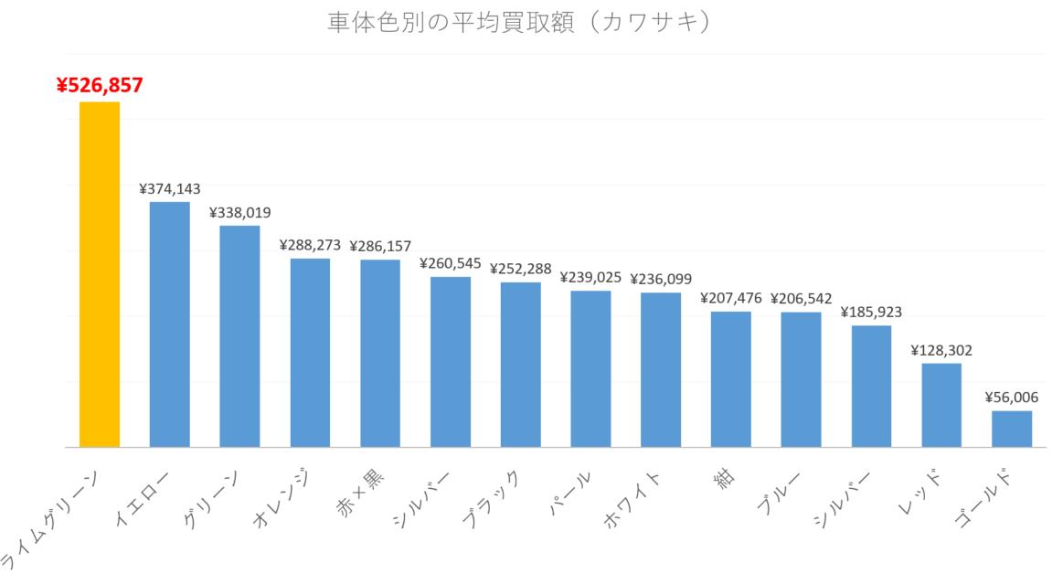 【車体色別】カワサキのバイクの平均買取額(251cc以上のみ)