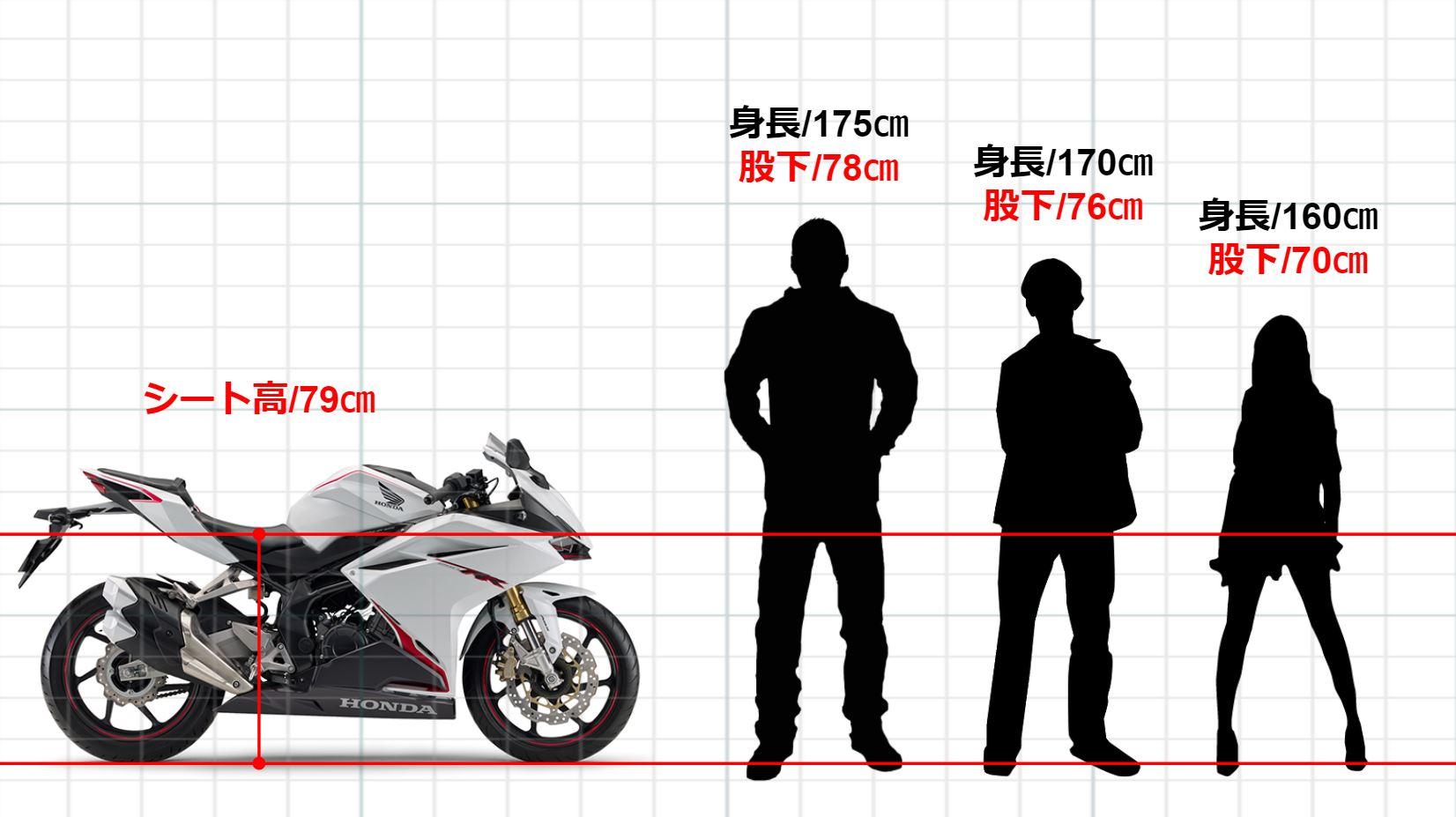 新型CBR250RRの足つきについて
